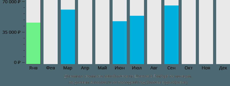 Динамика стоимости авиабилетов из Шанхая в Гамбург по месяцам