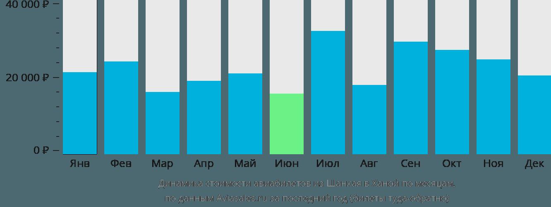 Динамика стоимости авиабилетов из Шанхая в Ханой по месяцам