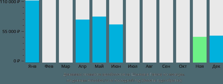 Динамика стоимости авиабилетов из Шанхая в Гавану по месяцам