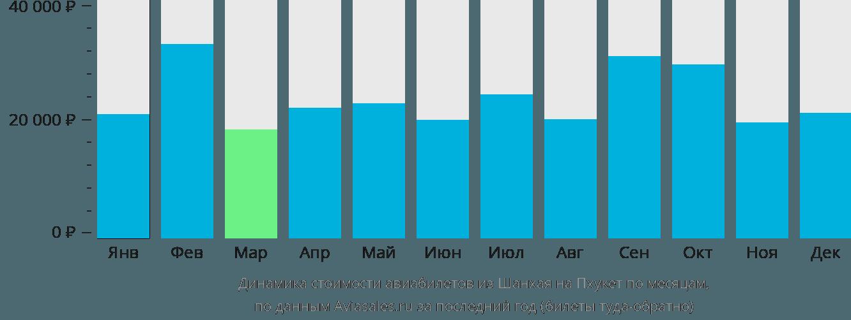 Динамика стоимости авиабилетов из Шанхая на Пхукет по месяцам
