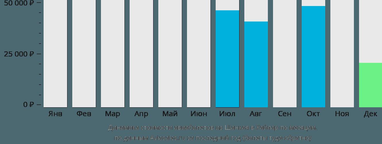 Динамика стоимости авиабилетов из Шанхая в Хайлар по месяцам
