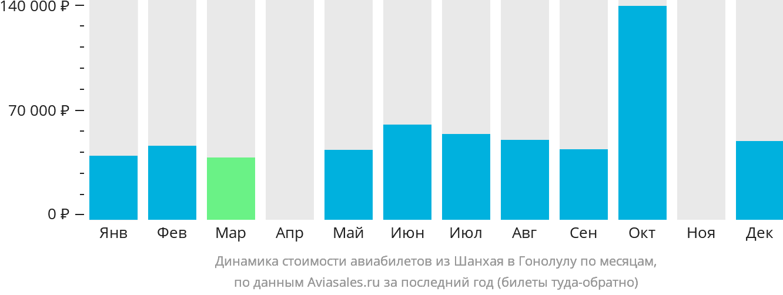 Динамика стоимости авиабилетов из Шанхая в Гонолулу по месяцам