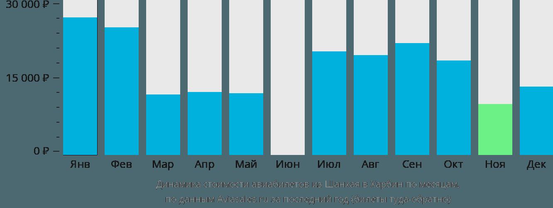 Динамика стоимости авиабилетов из Шанхая в Харбин по месяцам