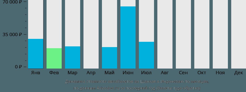 Динамика стоимости авиабилетов из Шанхая в Индонезию по месяцам