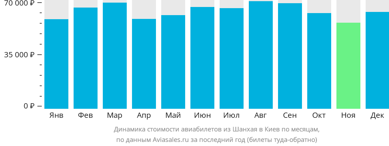 Динамика стоимости авиабилетов из Шанхая в Киев по месяцам