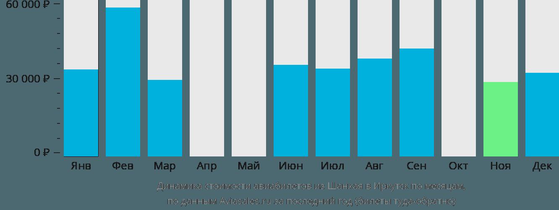 Динамика стоимости авиабилетов из Шанхая в Иркутск по месяцам