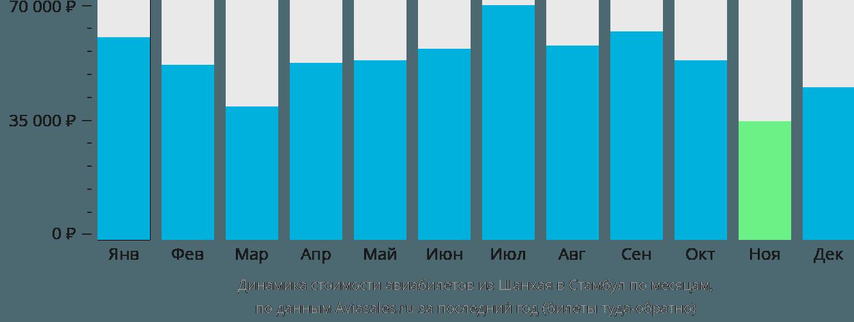 Динамика стоимости авиабилетов из Шанхая в Стамбул по месяцам