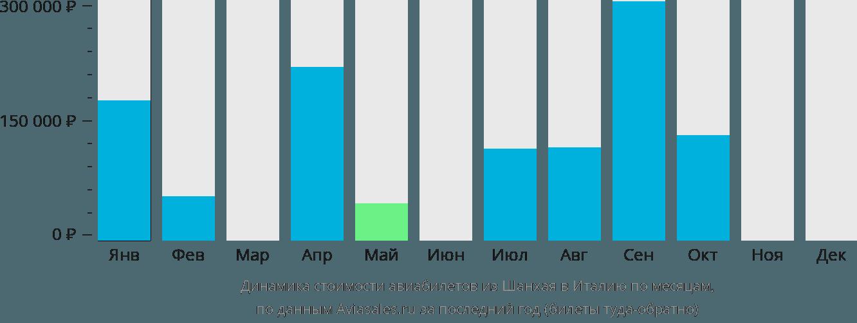 Динамика стоимости авиабилетов из Шанхая в Италию по месяцам