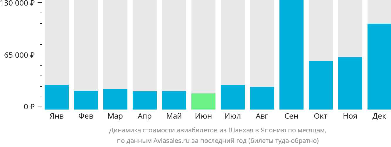 Динамика стоимости авиабилетов из Шанхая в Японию по месяцам