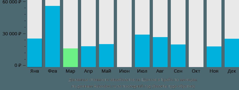 Динамика стоимости авиабилетов из Шанхая в Краби по месяцам