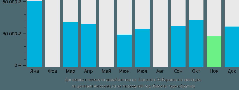 Динамика стоимости авиабилетов из Шанхая в Хабаровск по месяцам