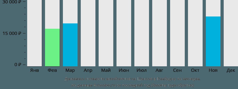 Динамика стоимости авиабилетов из Шанхая в Камбоджу по месяцам