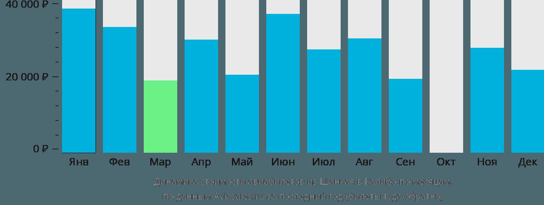 Динамика стоимости авиабилетов из Шанхая в Калибо по месяцам