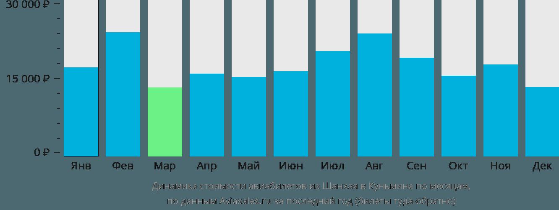 Динамика стоимости авиабилетов из Шанхая в Куньмина по месяцам