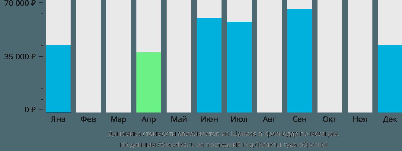 Динамика стоимости авиабилетов из Шанхая в Краснодар по месяцам