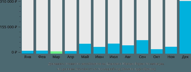 Динамика стоимости авиабилетов из Шанхая в Южную Корею по месяцам