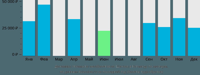 Динамика стоимости авиабилетов из Шанхая в Катманду по месяцам