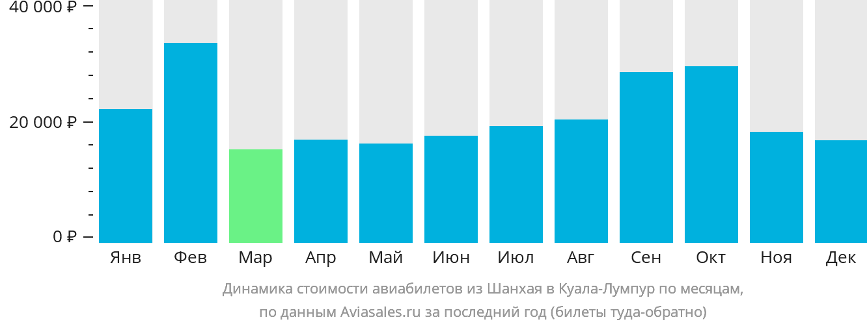 Динамика стоимости авиабилетов из Шанхая в Куала-Лумпур по месяцам