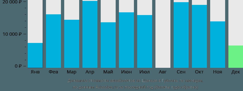 Динамика стоимости авиабилетов из Шанхая в Гуйлинь по месяцам