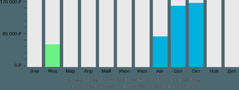 Динамика стоимости авиабилетов из Шанхая в Казахстан по месяцам