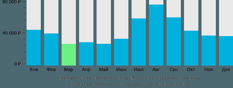 Динамика стоимости авиабилетов из Шанхая в Лос-Анджелес по месяцам