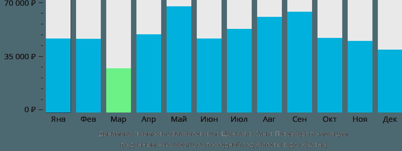 Динамика стоимости авиабилетов из Шанхая в Санкт-Петербург по месяцам