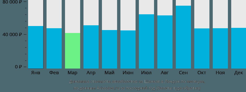 Динамика стоимости авиабилетов из Шанхая в Лондон по месяцам
