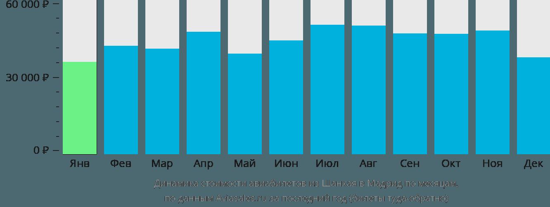 Динамика стоимости авиабилетов из Шанхая в Мадрид по месяцам