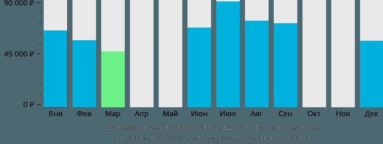 Динамика стоимости авиабилетов из Шанхая в Мехико по месяцам