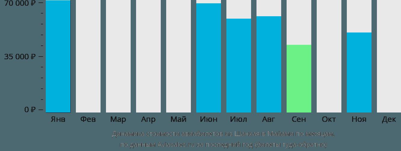 Динамика стоимости авиабилетов из Шанхая в Майами по месяцам