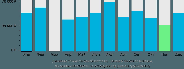 Динамика стоимости авиабилетов из Шанхая в Милан по месяцам