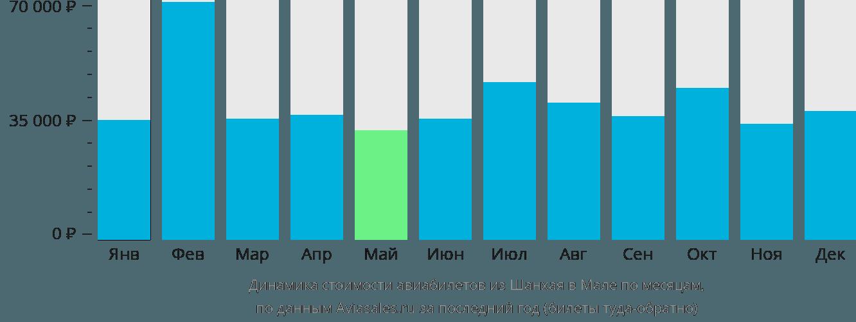 Динамика стоимости авиабилетов из Шанхая в Мале по месяцам