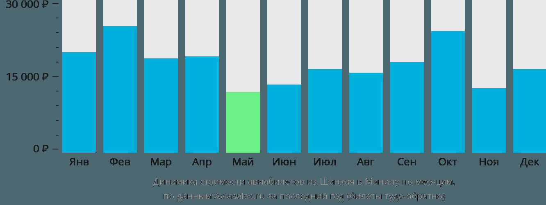 Динамика стоимости авиабилетов из Шанхая в Манилу по месяцам