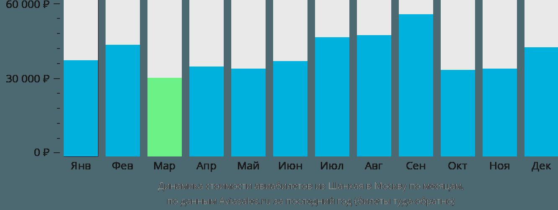Динамика стоимости авиабилетов из Шанхая в Москву по месяцам
