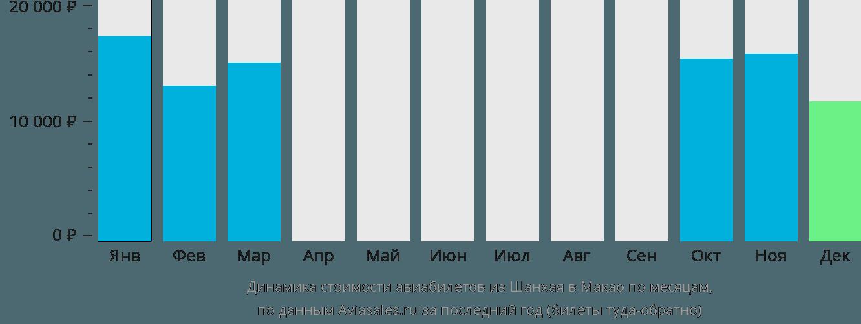 Динамика стоимости авиабилетов из Шанхая в Макао по месяцам
