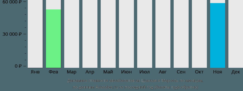 Динамика стоимости авиабилетов из Шанхая в Марсель по месяцам