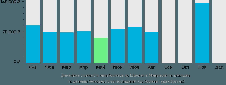 Динамика стоимости авиабилетов из Шанхая в Маврикий по месяцам