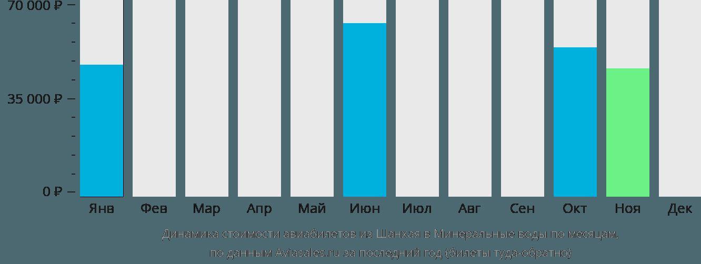 Динамика стоимости авиабилетов из Шанхая в Минеральные воды по месяцам