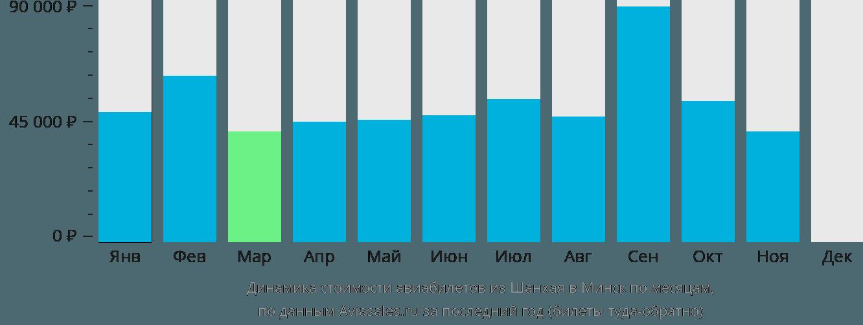 Динамика стоимости авиабилетов из Шанхая в Минск по месяцам
