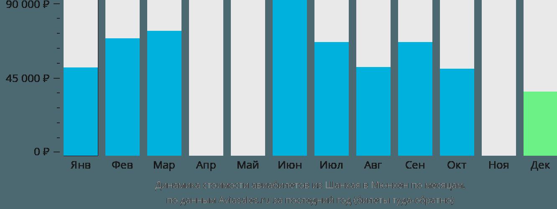 Динамика стоимости авиабилетов из Шанхая в Мюнхен по месяцам