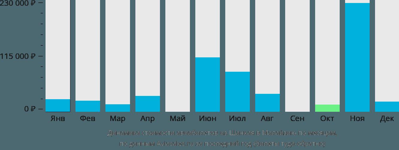 Динамика стоимости авиабилетов из Шанхая в Малайзию по месяцам
