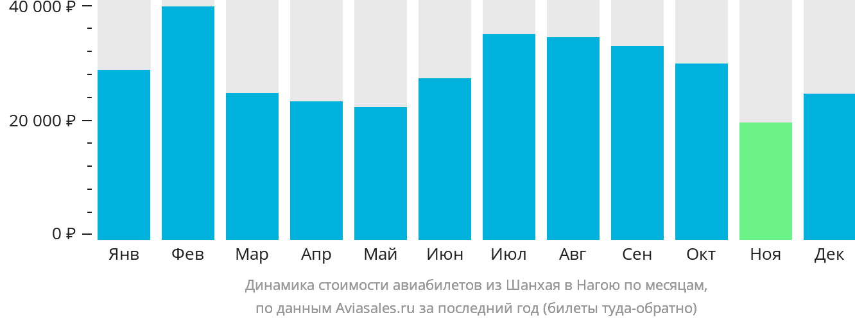 Динамика стоимости авиабилетов из Шанхая в Нагою по месяцам