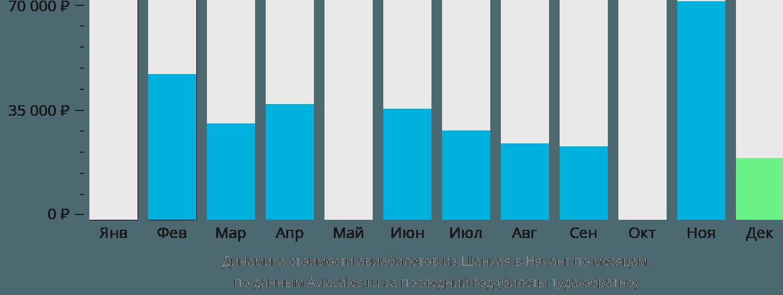 Динамика стоимости авиабилетов из Шанхая в Нячанг по месяцам
