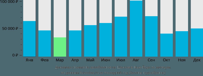 Динамика стоимости авиабилетов из Шанхая в Нью-Йорк по месяцам