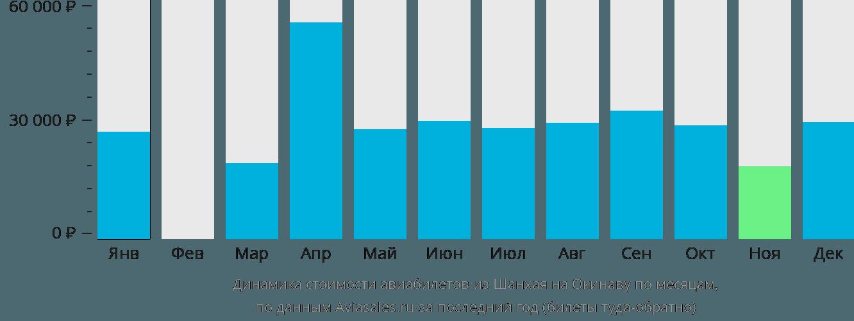 Динамика стоимости авиабилетов из Шанхая на Окинаву по месяцам
