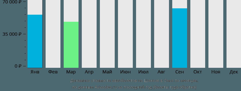 Динамика стоимости авиабилетов из Шанхая в Омск по месяцам