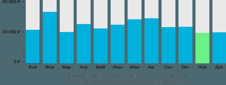 Динамика стоимости авиабилетов из Шанхая в Осаку по месяцам