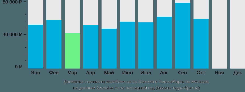 Динамика стоимости авиабилетов из Шанхая в Новосибирск по месяцам