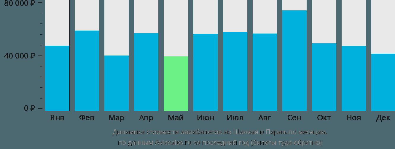 Динамика стоимости авиабилетов из Шанхая в Париж по месяцам