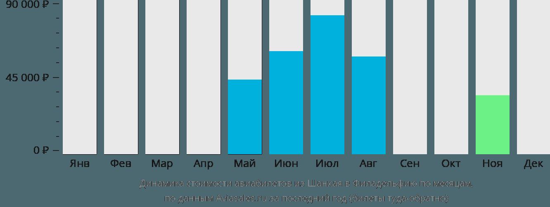 Динамика стоимости авиабилетов из Шанхая в Филадельфию по месяцам